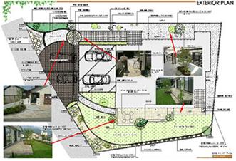 お庭づくりの流れ プレックスガーデン